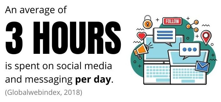 daily spend on social media