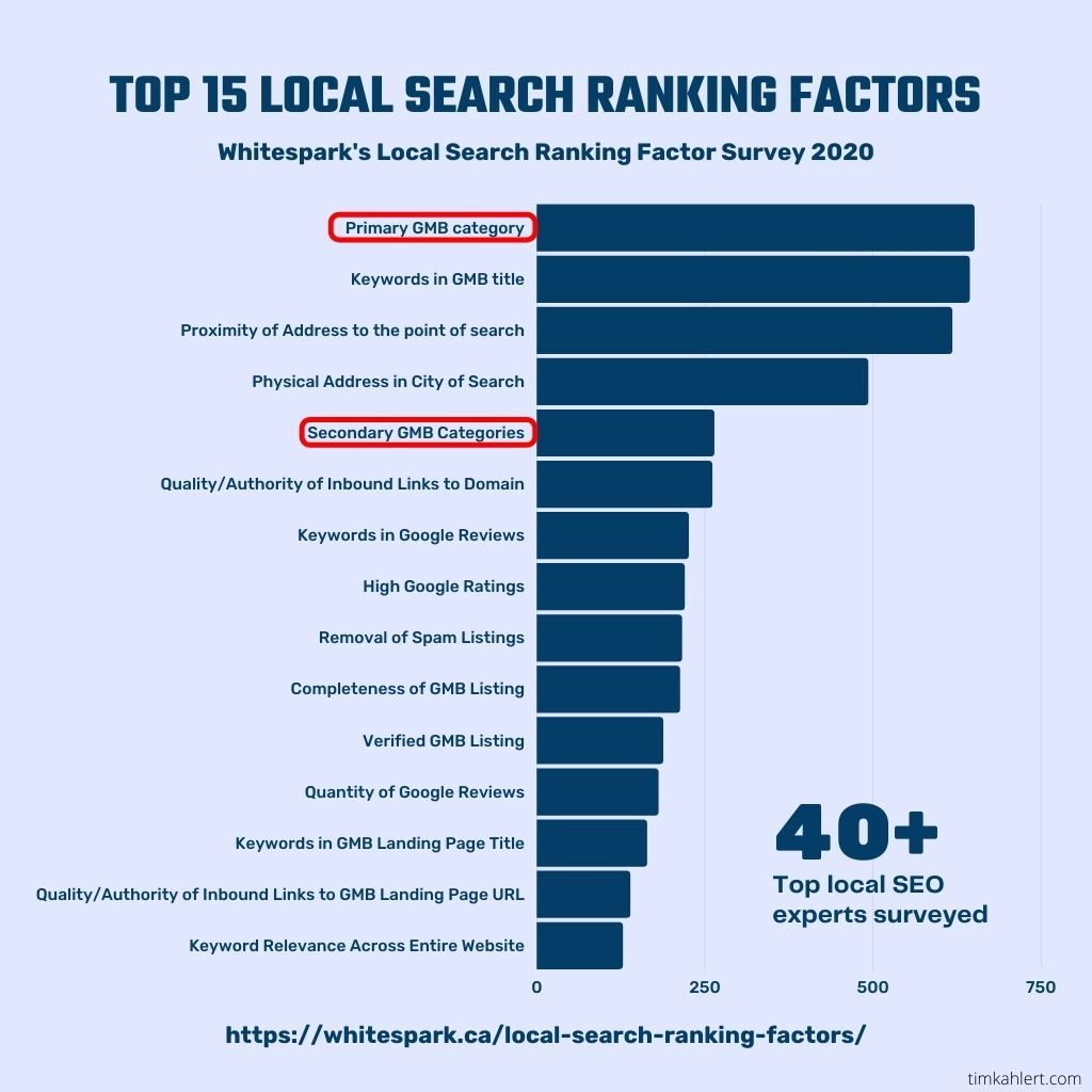 Local Search Ranking Factor Survey GMB Categories