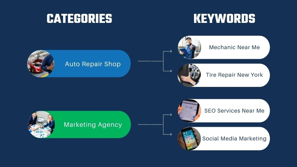 The Google My Business Categories Keywords